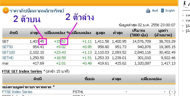 การเล่นหวยหุ้นไทย